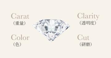 ダイヤモンドの品質評価基準「4C」とは?